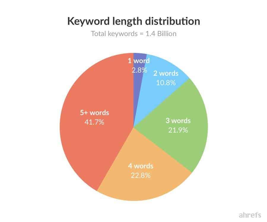 grafiek zoekwoorden
